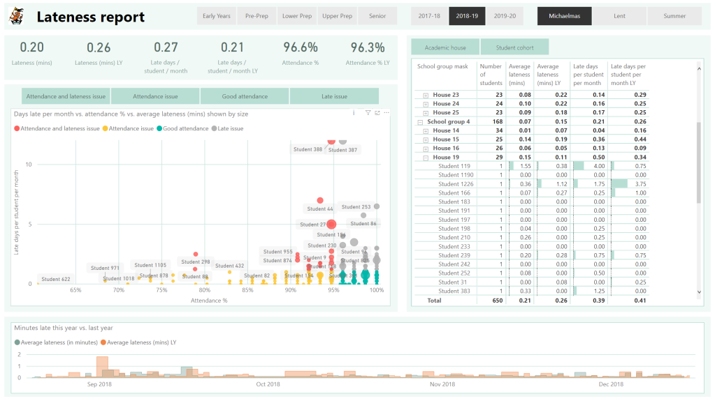 Attendance and lateness dashboard for schools data analysis in Power BI