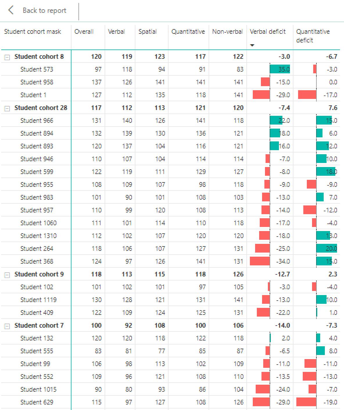 CAT4 verbal and quantitative deficit visualisations in PowerBI