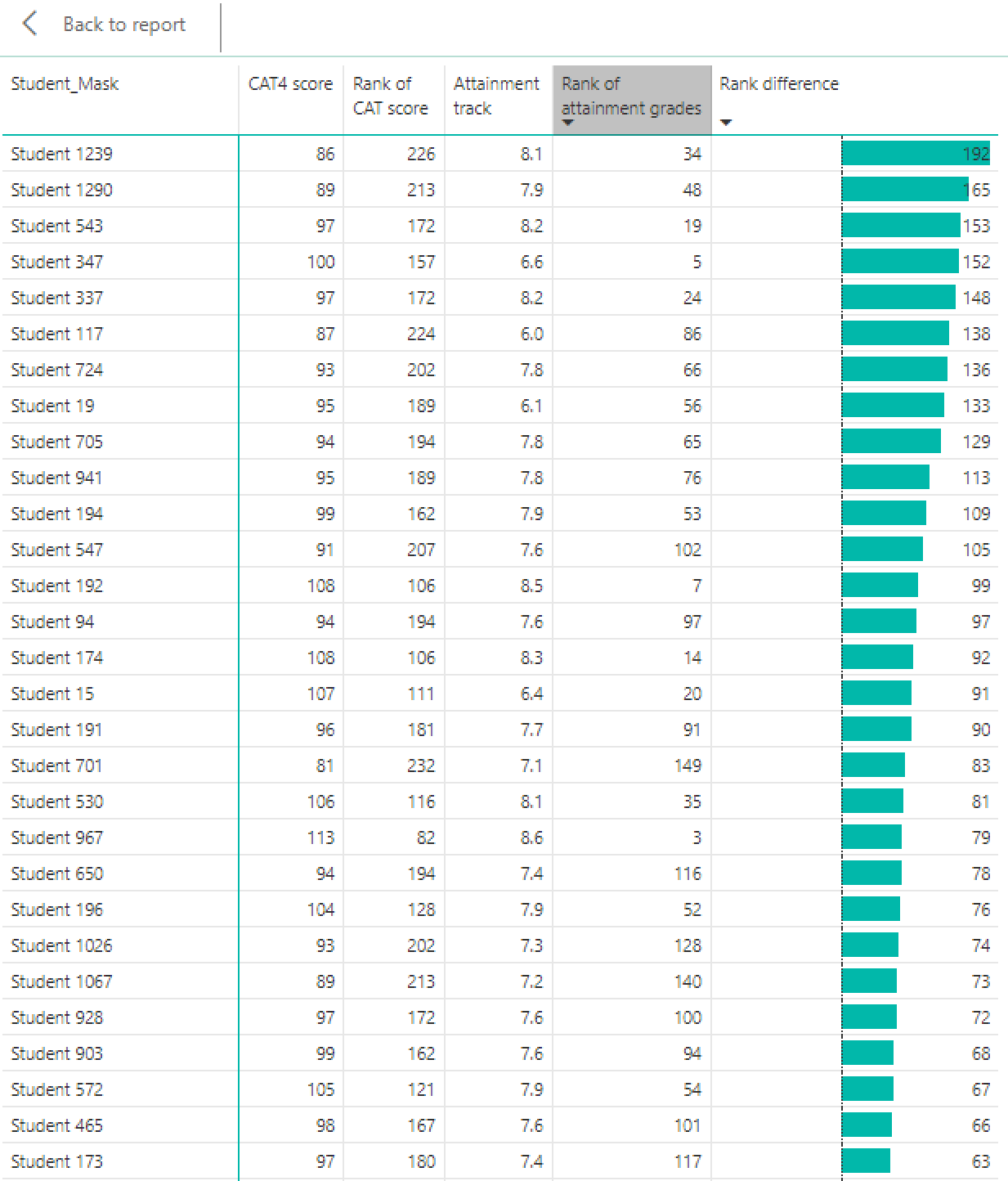 CAT4 scores vs. attainment grades pivot table visualisation with conditional formatting on column in PowerBI